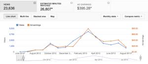 Lifetime-Monthly-Views-Vs-Earnings